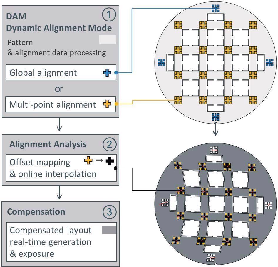Advanced distortion compensation schematic process flow.