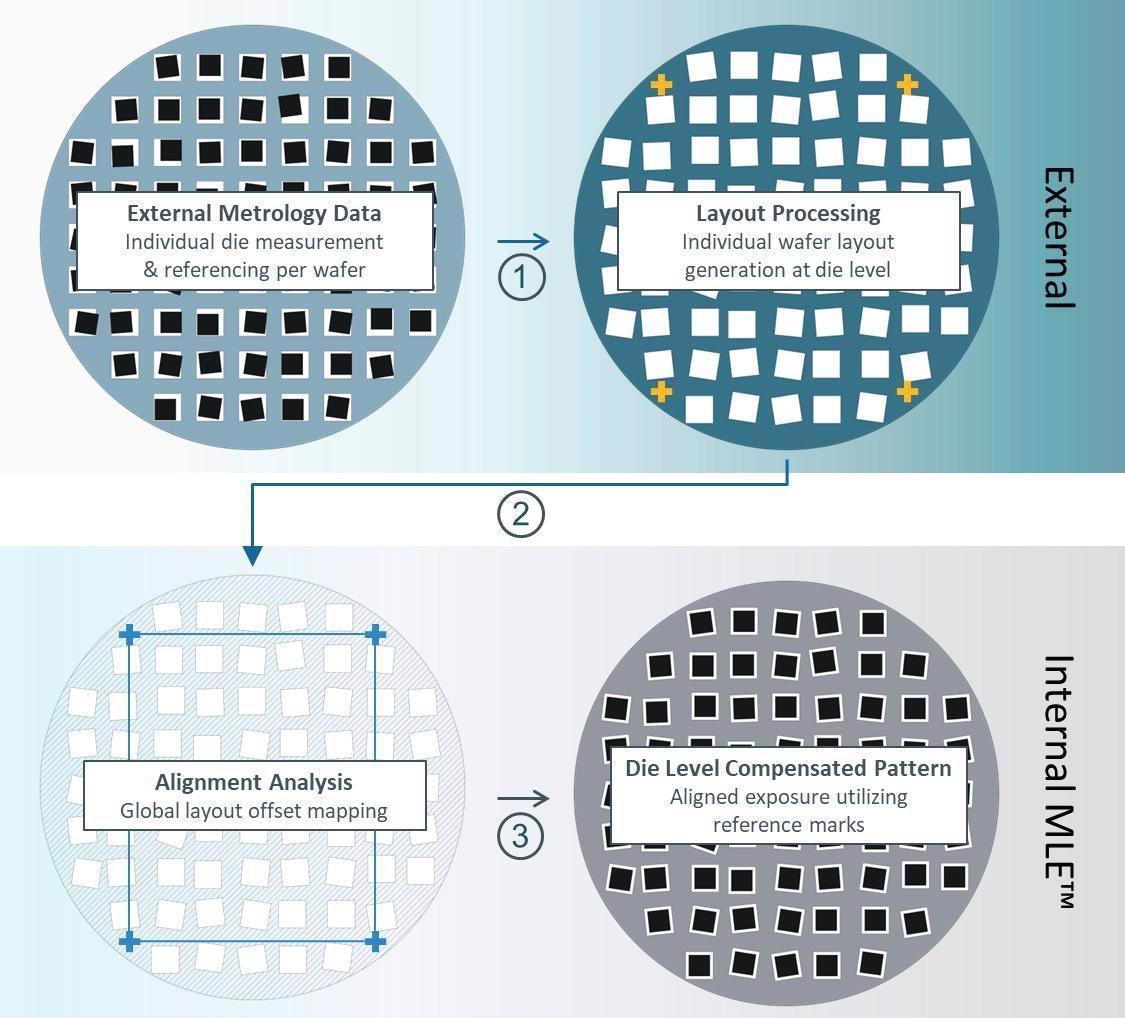 Die-level compensation schematic process flow.