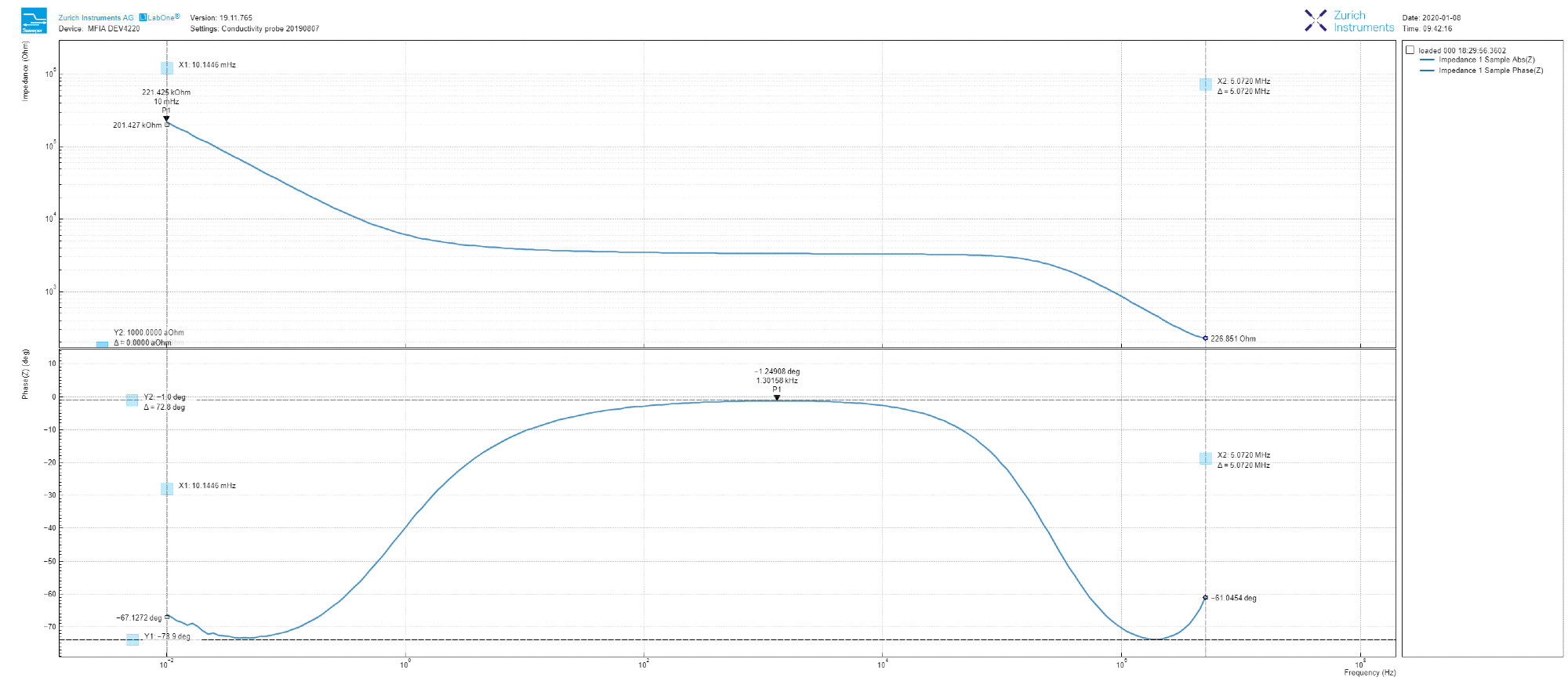 Dual Bode plot derived from the LabOne Sweeper tool, showing both the amplitude and phase of the measured tap water impedance from 10 mHz to 5 MHz.