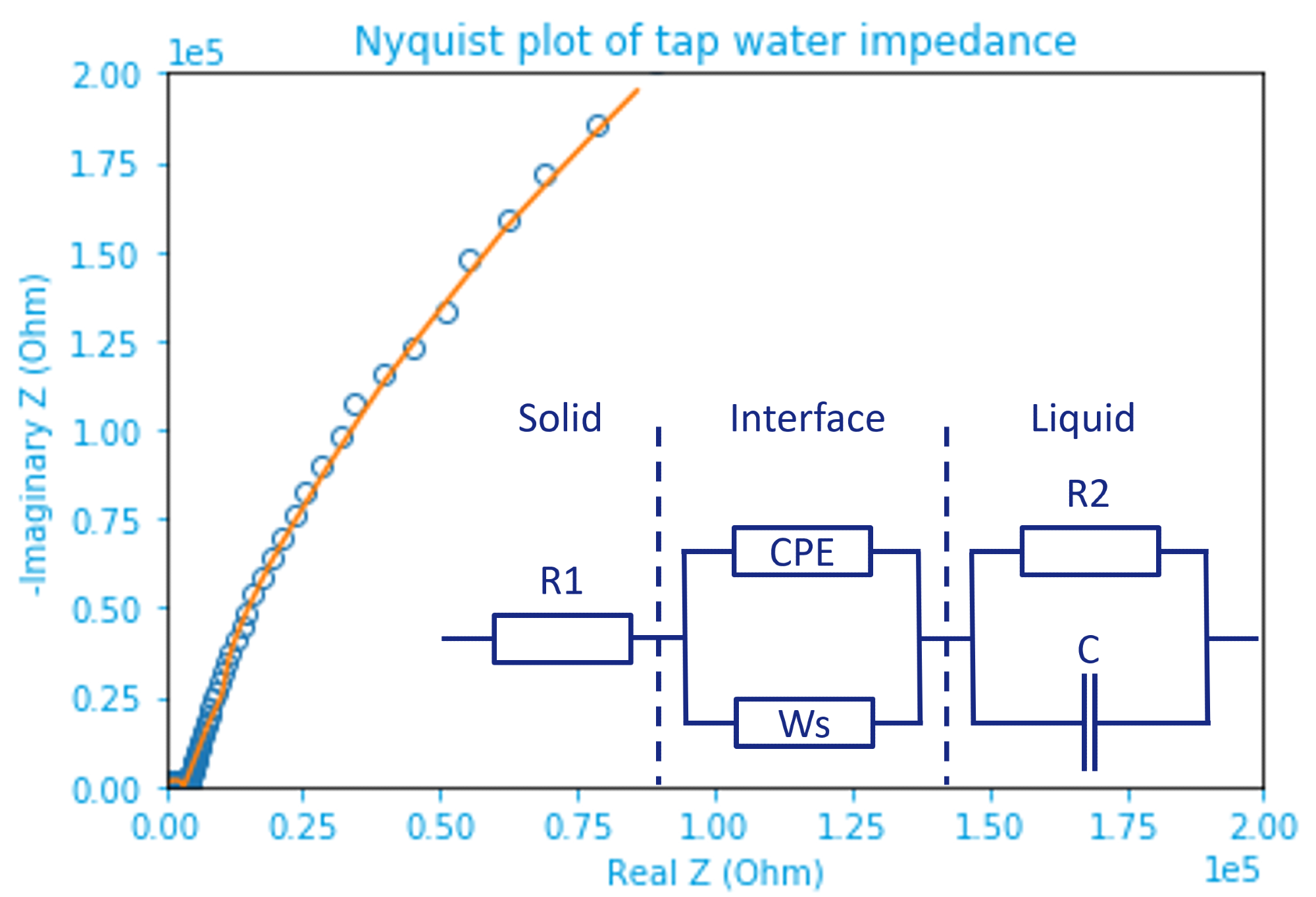 Nyquist plotof tap water impedancefitted by the inset equivalent circuit model. Raw data are marked by open dots and the fitting result represented by an orange line. The inset circuit shows solid(electrode)-liquid(electrolyte) (inter)phases separated by dashed lines.