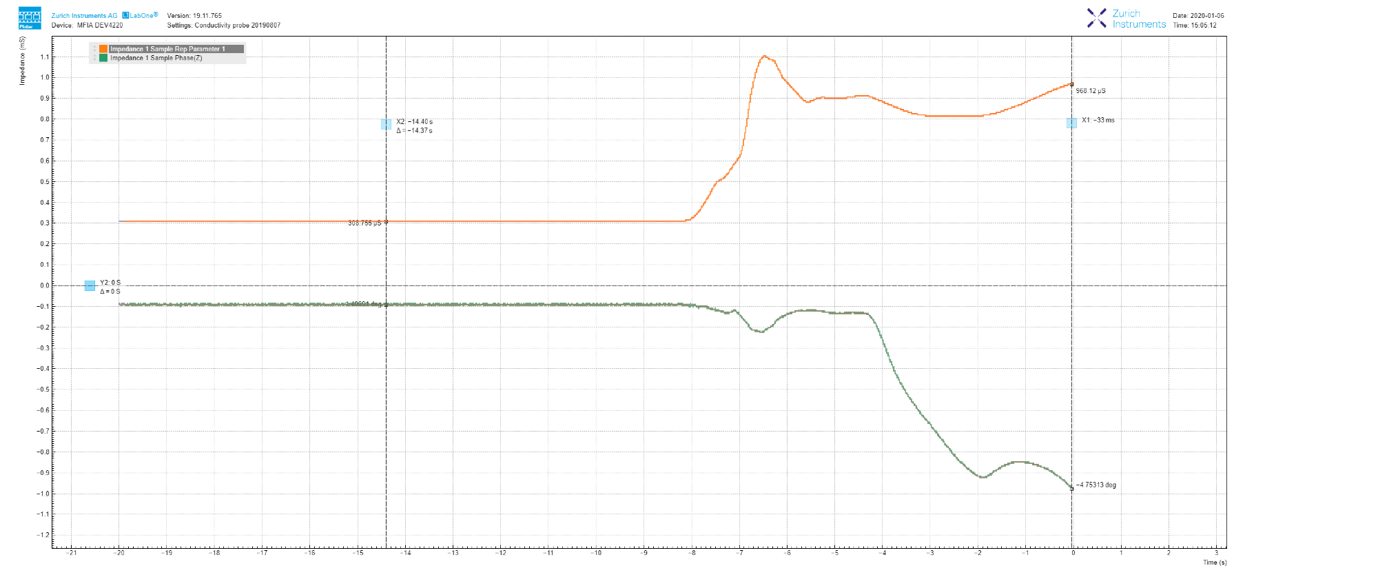 LabOne Plotter data showing the evolution of impedance measured at 1 kHz. The increase in conductance, as well as the decrease in phase, is caused by the addition of NaCl salt.