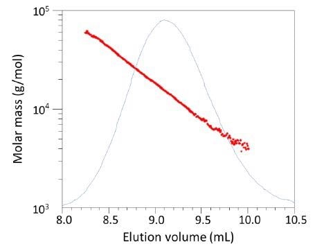 The differential molecular weight distribution of this polyu-rethane ranges from about 4 kDa to more than 60 kDa.