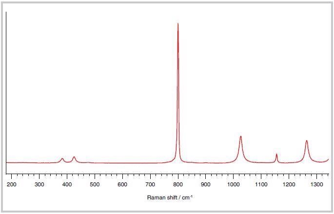Raman spectrum of cyclohexane collected in 1 second.