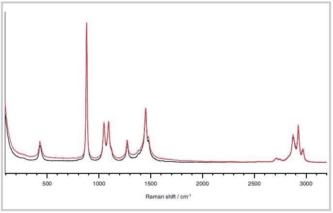 Raman spectra of ethanol collected using an immersion probe (red) and through window probe (black).