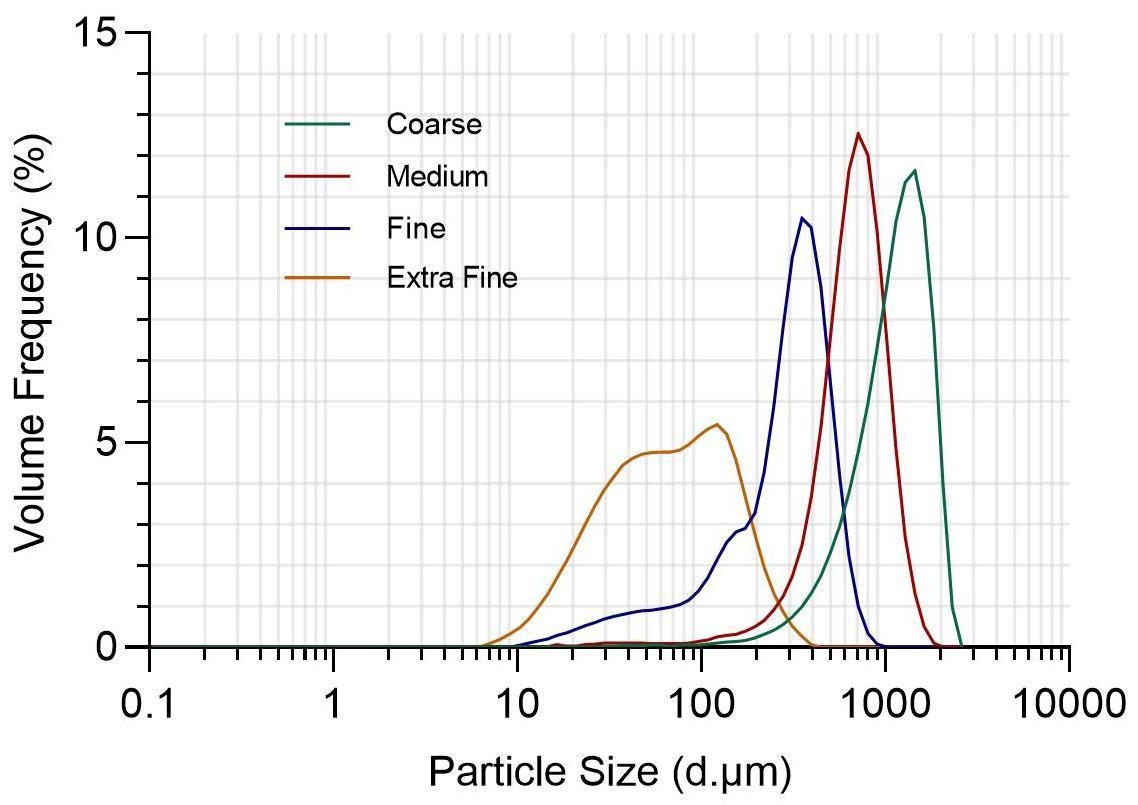 Particle size distributions of four types of ground coffee, obtained by the Bettersizer 2600.