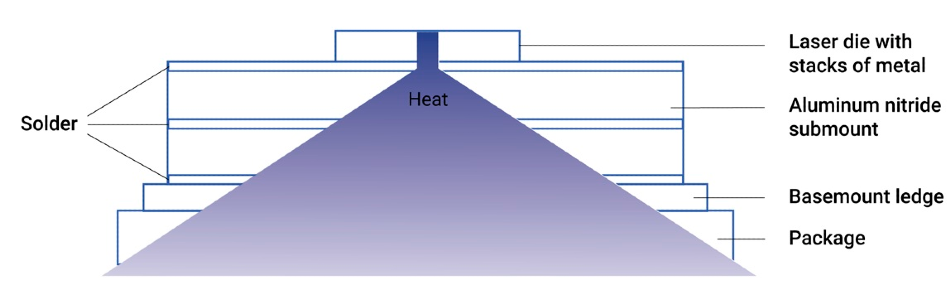 Illustration of a die, submount, and package.