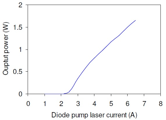 CW output power of a 2.94-µm MIR-Pac laser versus the diode pump laser drive current.