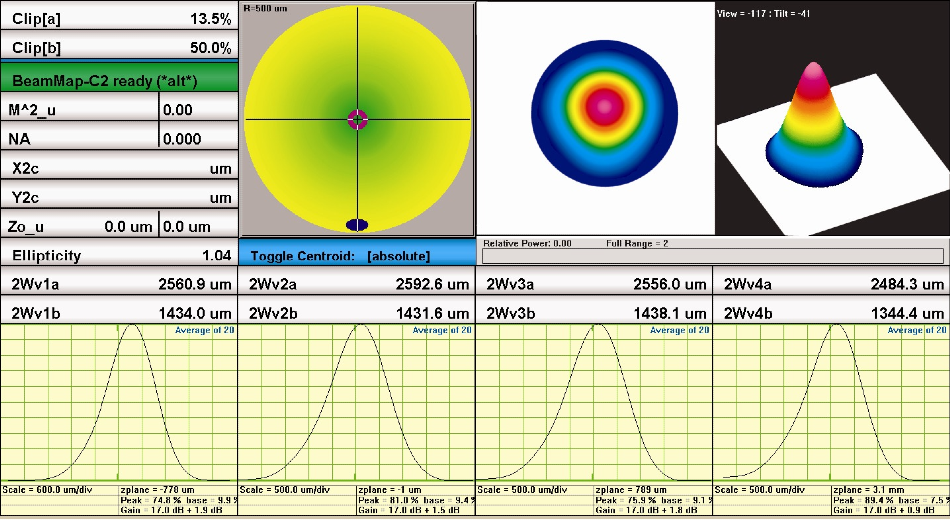 Typical TEM00 output beam data for the 2.94-µm MIR-Pac laser.