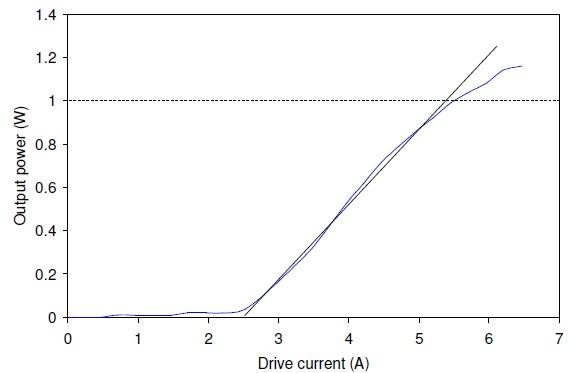 Output power versus drive currentperformance of a 2.94-µm MIR-Pac laser.