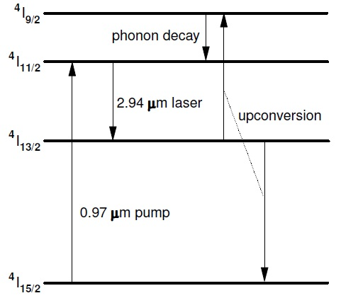 The energy level diagram for Er:YAGshowing the pump absorption and lasertransitions. Upconversion from the lower laserlevel, 4I13/2, provides greater than unity quantumefficiency.