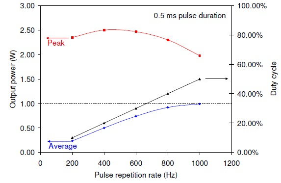 QCW laser performance at a fixed pulse duration of0.5 ms for 8 A drive current pulses superimposed on a 2 Acontinuous bias current.