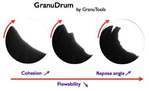 Sketch of GranuDrum measurement principle.