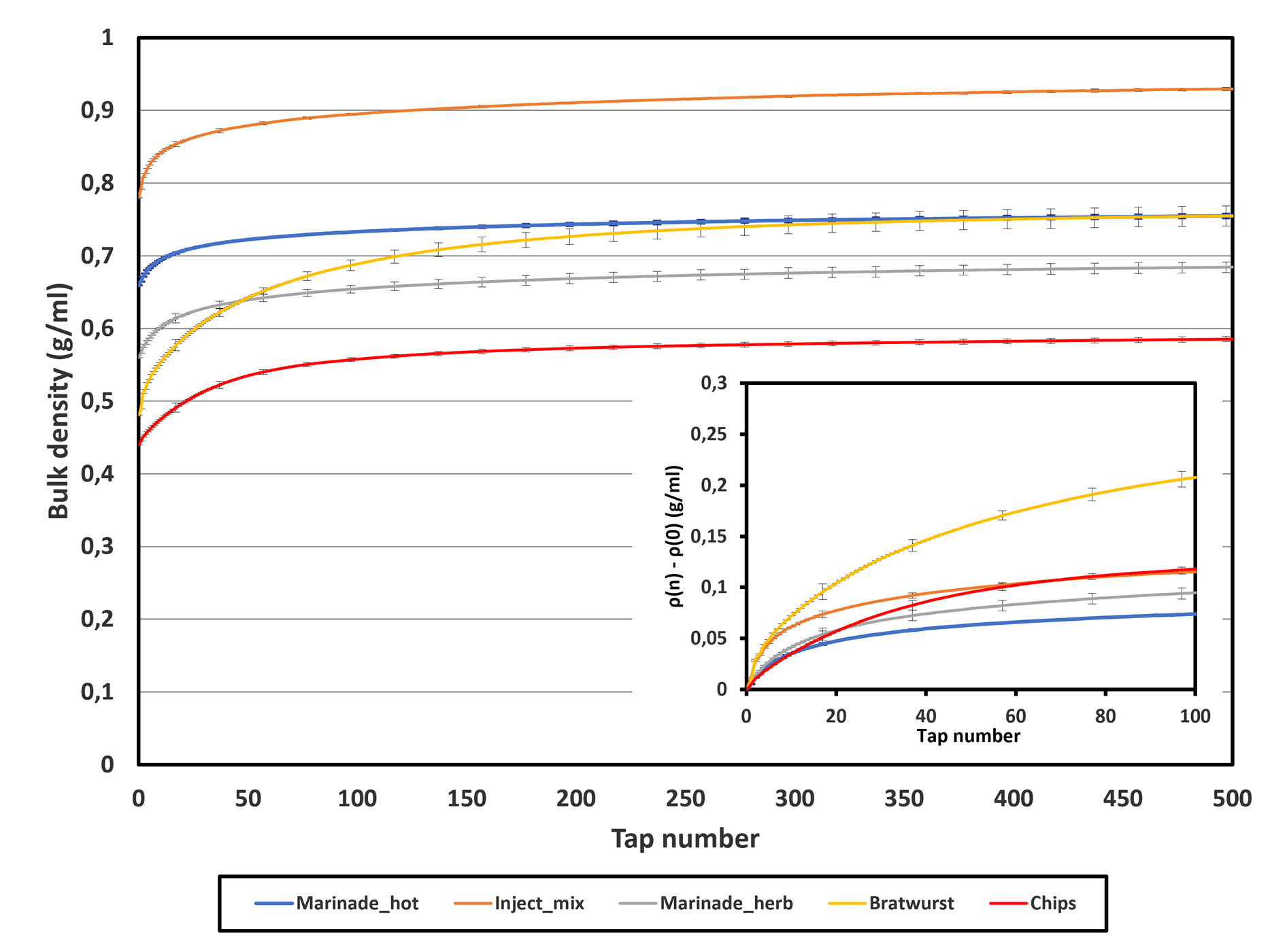 Bulk density versus the number of applied taps for the different powders. Insert: data reduced by initial density (?(n)- ?(0)) to highlight the kinetics of the initial packing stage.