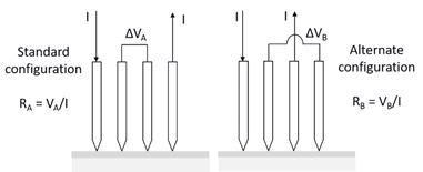 Four-point probe pin schematic for both the standard (left) and alternate (right) linear configurations. The alternate configuration is used as part of the R50 Dual Configuration measurement method, which is typically used in cases of current crowding at the edge of a film or when pin spacing variation requires correction.