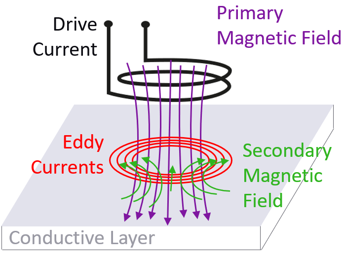 The eddy current (EC) technique a time varying current through a coil creates time varying eddy currents in the conductive layer. These time varying eddy currents in turn create a magnetic field which modify the impedance of the driving coil which is inversely proportional to the sheet resistance of the layer.