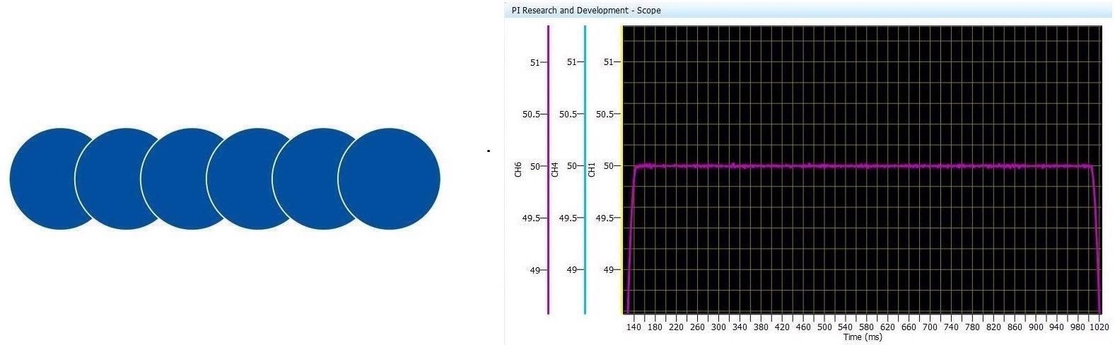 Laser pulse placement under constant velocity motion at fixed rep rate. Here, pulse overlap uniformity is correlated to motion system performance.Shown above is achievable single axis scanning performance using PI V-551 Stages on High Performance A-81x Series Motion Controller withPILOTTech.