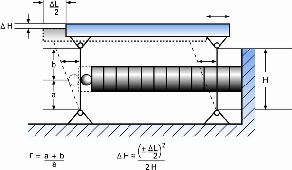 A very basic piezo motion amplifier based on a simple parallelogram flexure lever and guiding system. The amplification r (transmission ratio) is given by (a+b)/a. Typical flexure actuators are significantly more complex and are manufactured based on the wire-EDM (electrical discharge machining) process.