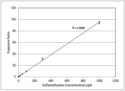 Calibration curve for sulfamethazine over concentration range from 0.1 to 1000 ng/ml for