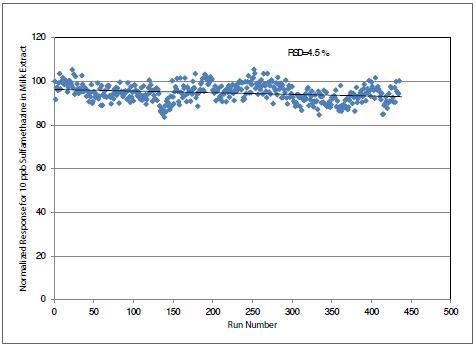 Long term stability data over six days for injections of milk spiked with 10 ng/ml of sulfamethazine.