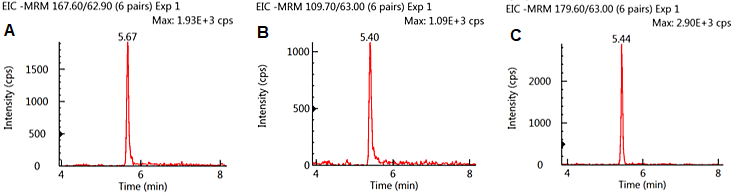 MRM Chromatograms of GLY (A), AMPA (B), and GLU (C) spiked at 10 ng/ml in oatmeal extract.