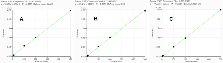 Calibration curves for GLY (A), AMPA (B) and GLU (C) in oatmeal extract, respectively.