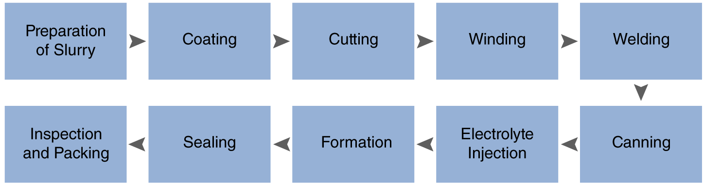 Typical Battery Production Process.