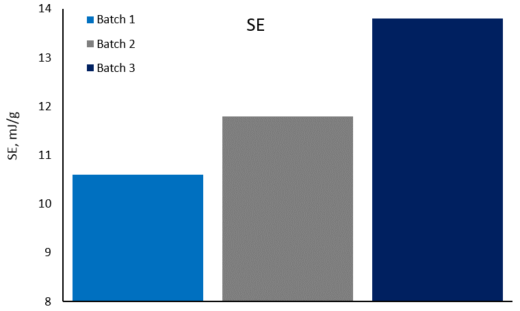 Specific Energy (SE) for 3 batches of LiFePO4 used in the production of Li-ion batteries.