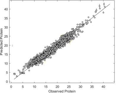 Reference vs NIR calibration graphs for protein, moisture and fat calibrations.