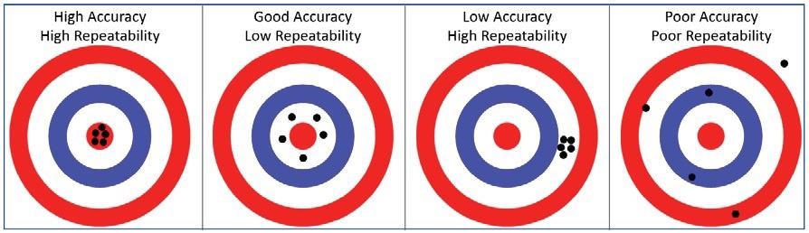 Graphic illustration of Accuracy and Repeatability versus target value.