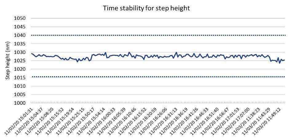 Reproducibility test for 1028nm step over a period of 2 days.