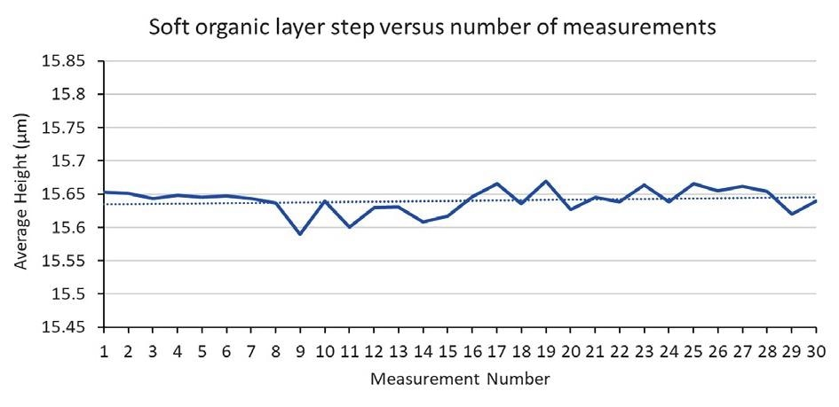 Evolution of measured thickness from a soft organic layer from 30 consecutive measurements.