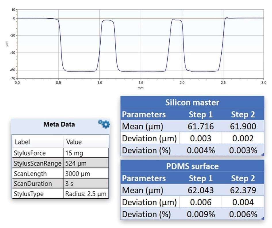 Trace on PDMS microfluidic structure with step results and comparison with silicon stamp master.