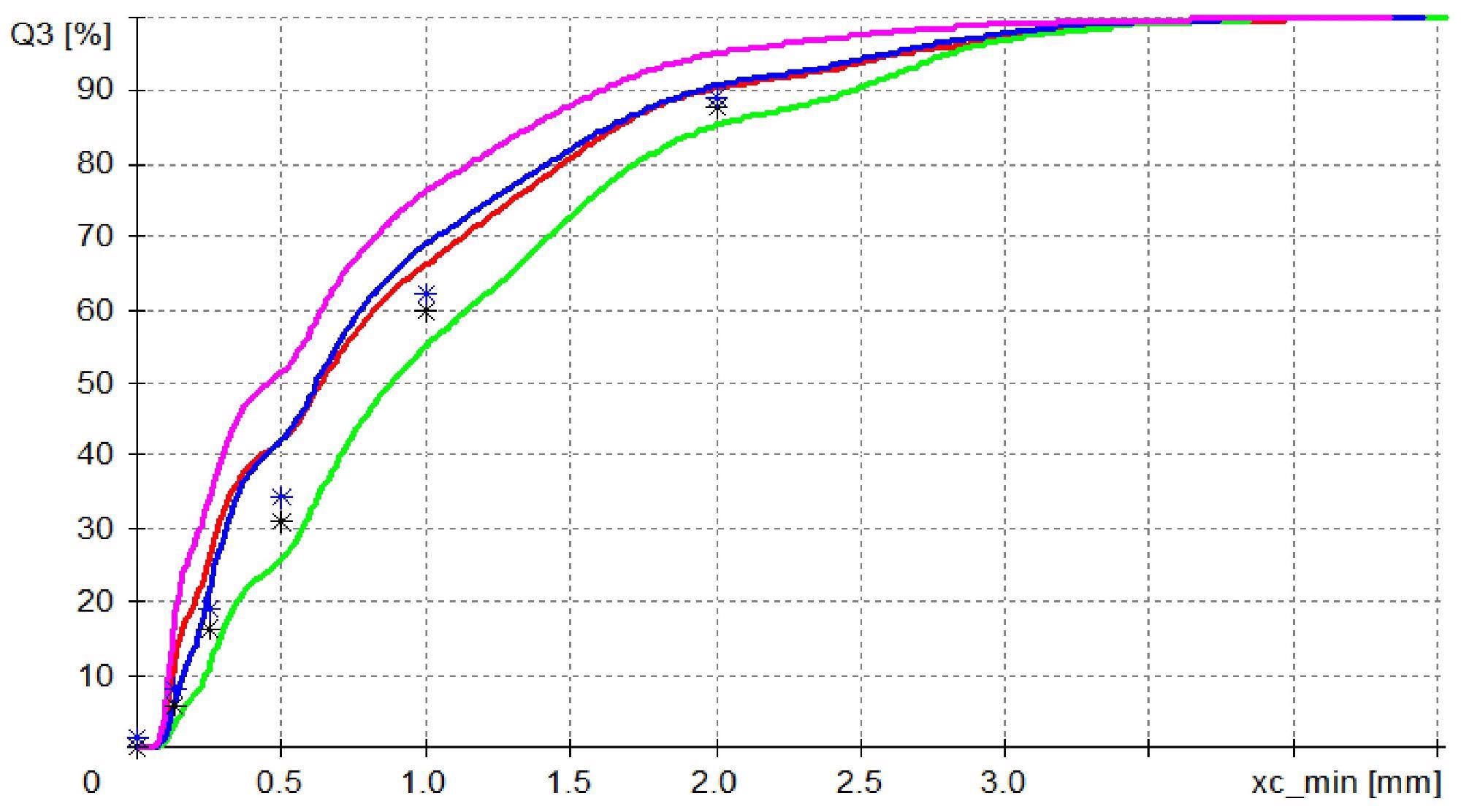 How to Avoid the Top 10 Errors in Particle Analysis