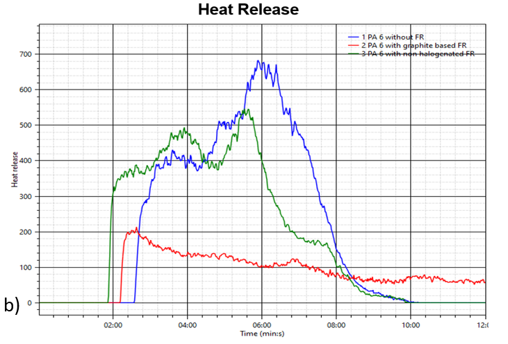 a) Mass loss, b) heat release rate and c) transmission of a neat PA 6 (blue), PA 6 w/ graphite-based flame retardant (red) and PA 6 w/ non-halogenated flame retardant (green)