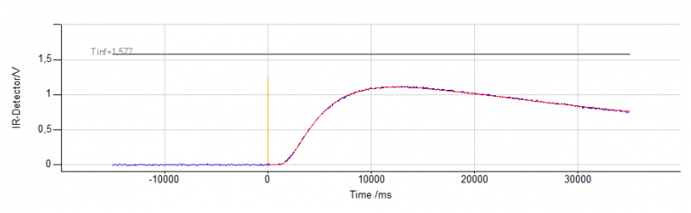 Example of detector signal as a function of time at 25°C with the fitted curve (red) for the sample with 5 vol% Cu spheres.