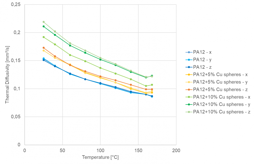 Temperature dependence of thermal diffusivity in three measurement directions: Comparison of the neat PA 12 sample and the PA 12/Cu spheres mixture.