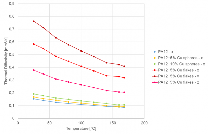 Temperature dependence of thermal diffusivity in three measurement directions: Comparison of the PA 12/Cu flakes and isotropic materials (blue – only x-direction).