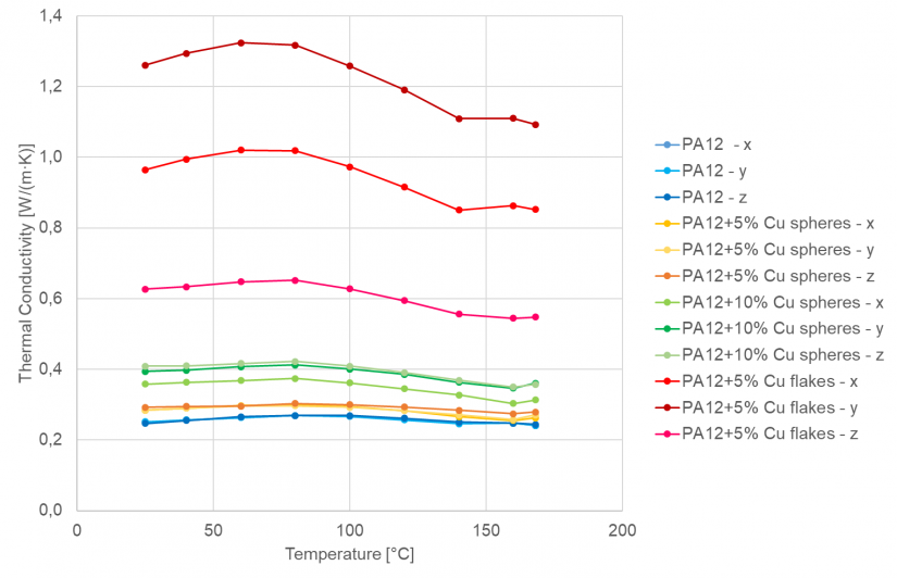 Temperature dependence of the Thermal conductivity in three directions for neat PA 12 and PA12/Cu mixtures.
