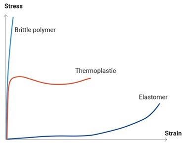 Sketch graphs showing some typical polymer deformation behaviours.