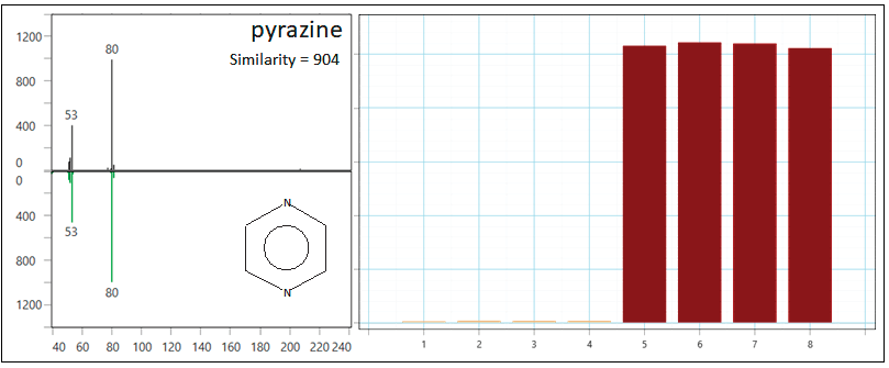 Pyrazine was determined as a class-distinguishing feature through ChromaTOF Tile. It was identified through spectral and RI matching and is observed at higher levels in the regular syrup (samples 5-8, dark brown).