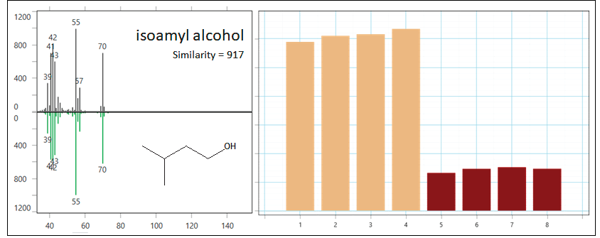 Isoamyl alcohol was determined as a class-distinguishing feature through ChromaTOF Tile. It was identified through spectral and RI matching and is observed at higher levels in the barrel-aged syrup.
