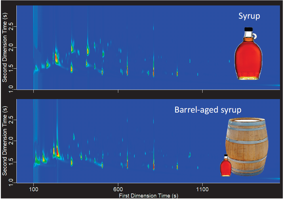 Representative chromatograms of bourbon barrel-aged and regular maple syrup.