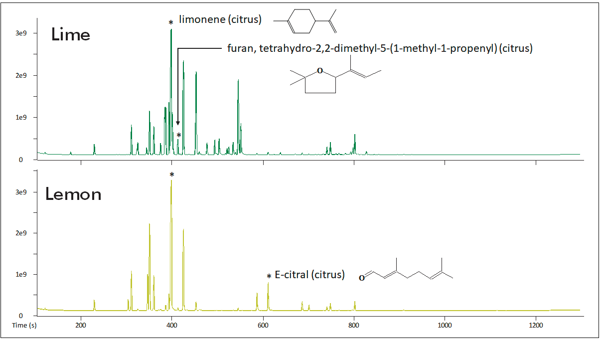 TIC Chromatogram for lemon and lime essential oils. Some key analytes with citrus odor types are highlighted.