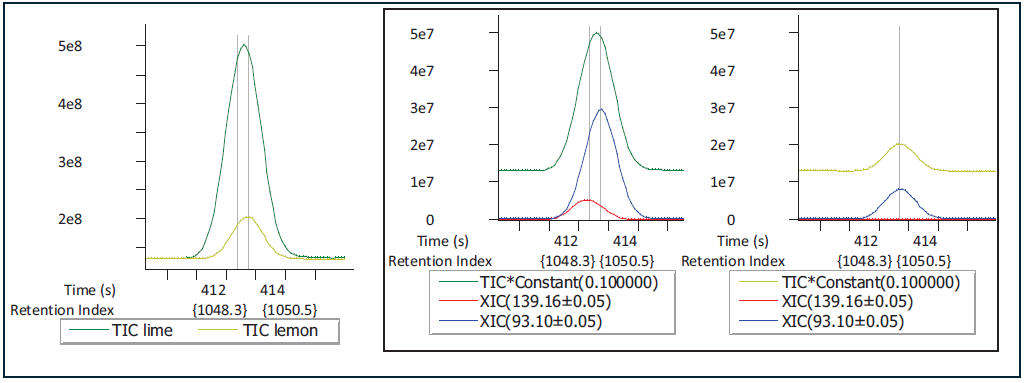 What appeared to be one analyte at higher levels in lime compared to lemon, was deconvoluted to two distinct analytes. One is higher in lime than lemon (m/z 93.10) and the other was only observed in lime (m/z 139.16).