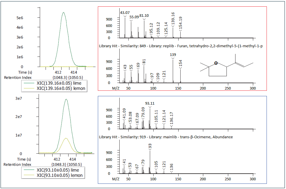 Tetrahydro-2,2-dimethyl-5-(1-methyl-1-propenyl)-furan, with citrus notes, and trans-ß-ocimene, with herbal notes), were deconvoluted in the essential oil samples and both observed higher or only in the lime essential oil.