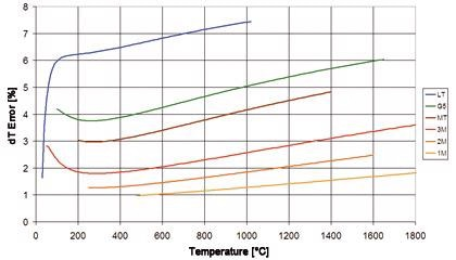 Measuring Metal Surface Temperatures with Non-Contact Infrared Sensors