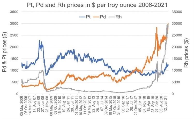 Pt, Pd, and Rh prices 2006-20212.