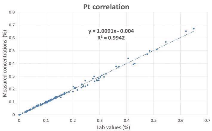 Correlation curve for Pt.