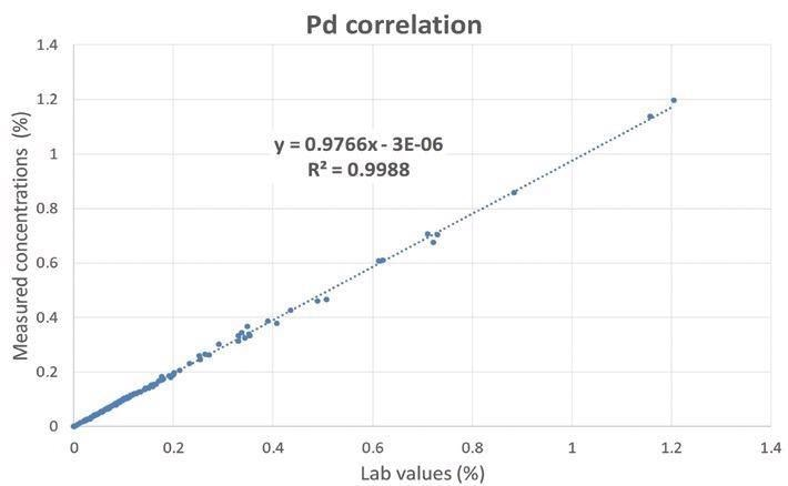 Correlation curve for Pd.
