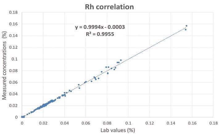 Correlation curve for Rh.